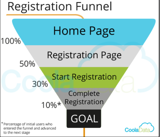 Understanding Conversion Funnels in Google Analytics - Picture1
