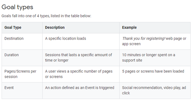 Understanding Conversion Funnels in Google Analytics - Picture2